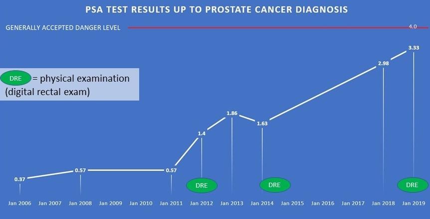 Chart showing PSA rising slowly below danger mark of 4