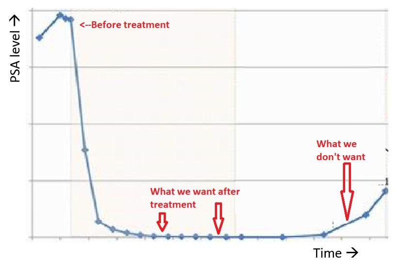 Graph: PSA measuring prostate cancer recurrence risk